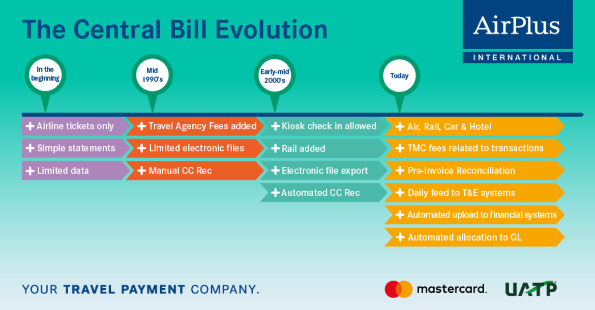 graphic showing the evolution of a central bill account