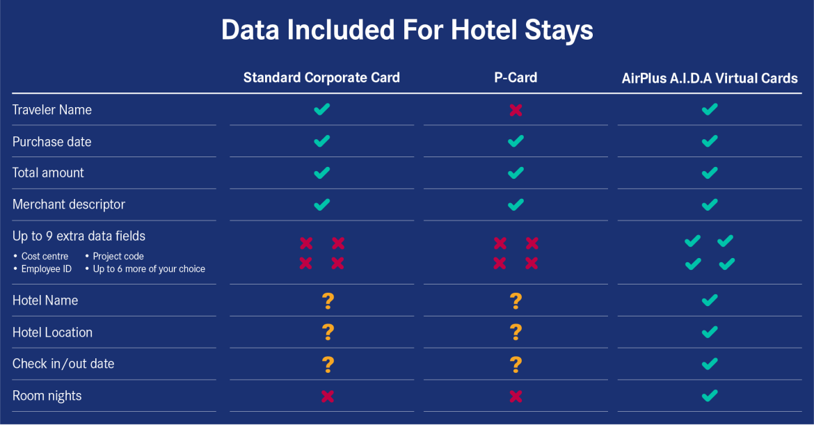 comparison grid of data availability based on card type